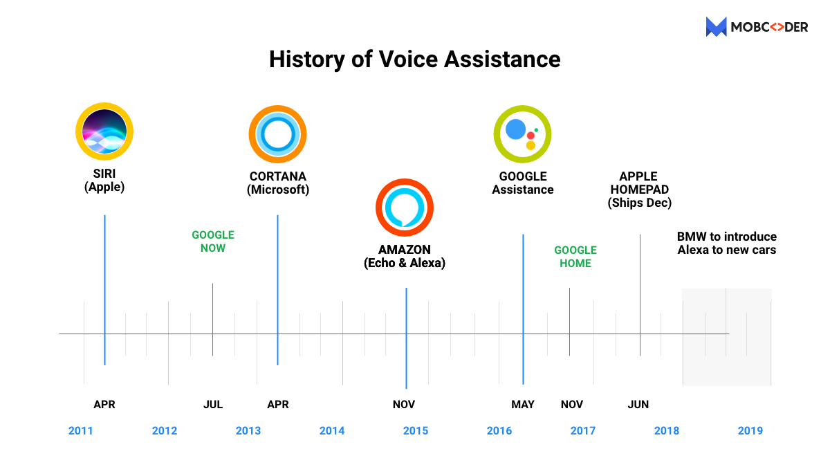 history of voice assistant