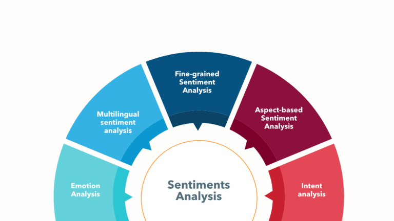 Sentimental Analysis: How the Phenomenon Changing the Dynamics of Behavioral Monitoring