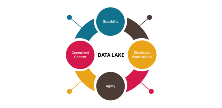 Walk the path of Data Lake for more business value