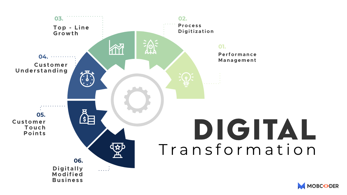 What is digital transformation? A Disruption Necessary to Innovate & Survive