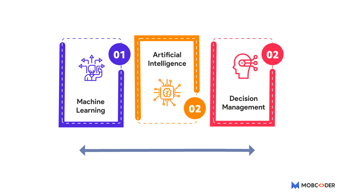 Machine Learning (ML) for Supply Chain Planning (SCP)
