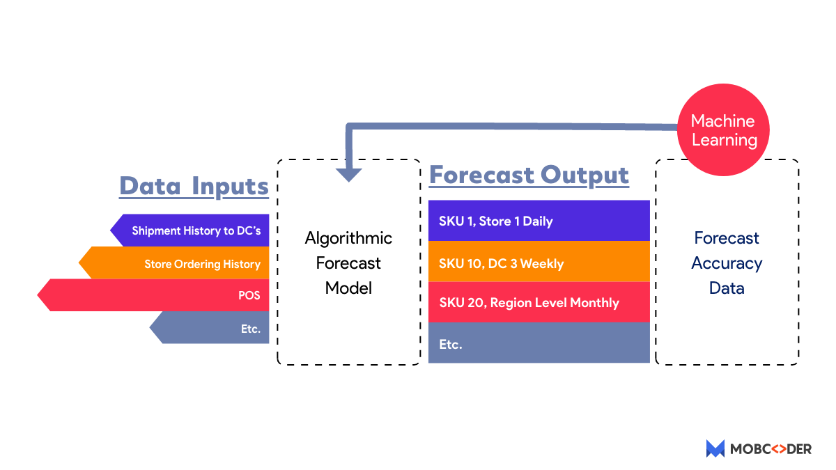 Machine Learning for Warehouse Management
