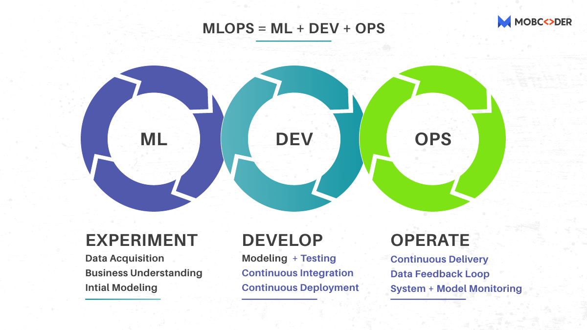 MLOps and other Ops: what is the difference