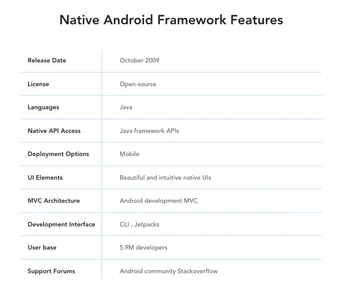 Native Android Features