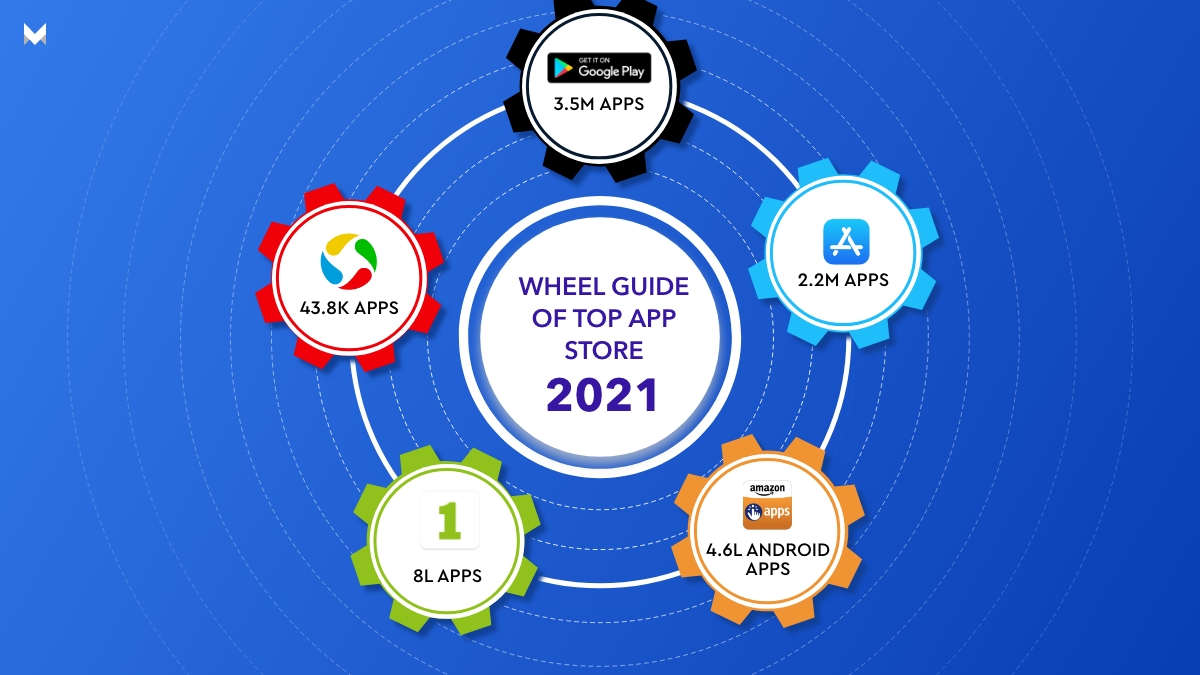 The Ultimate Global App Stores of 2021