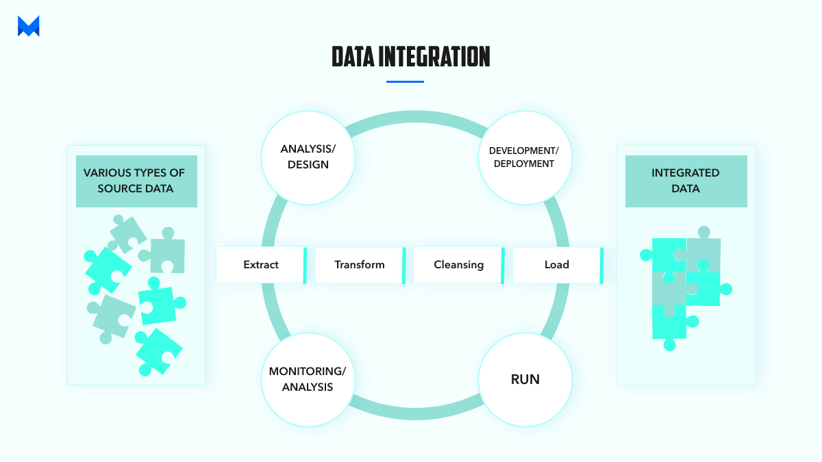 What is Data Integration?
