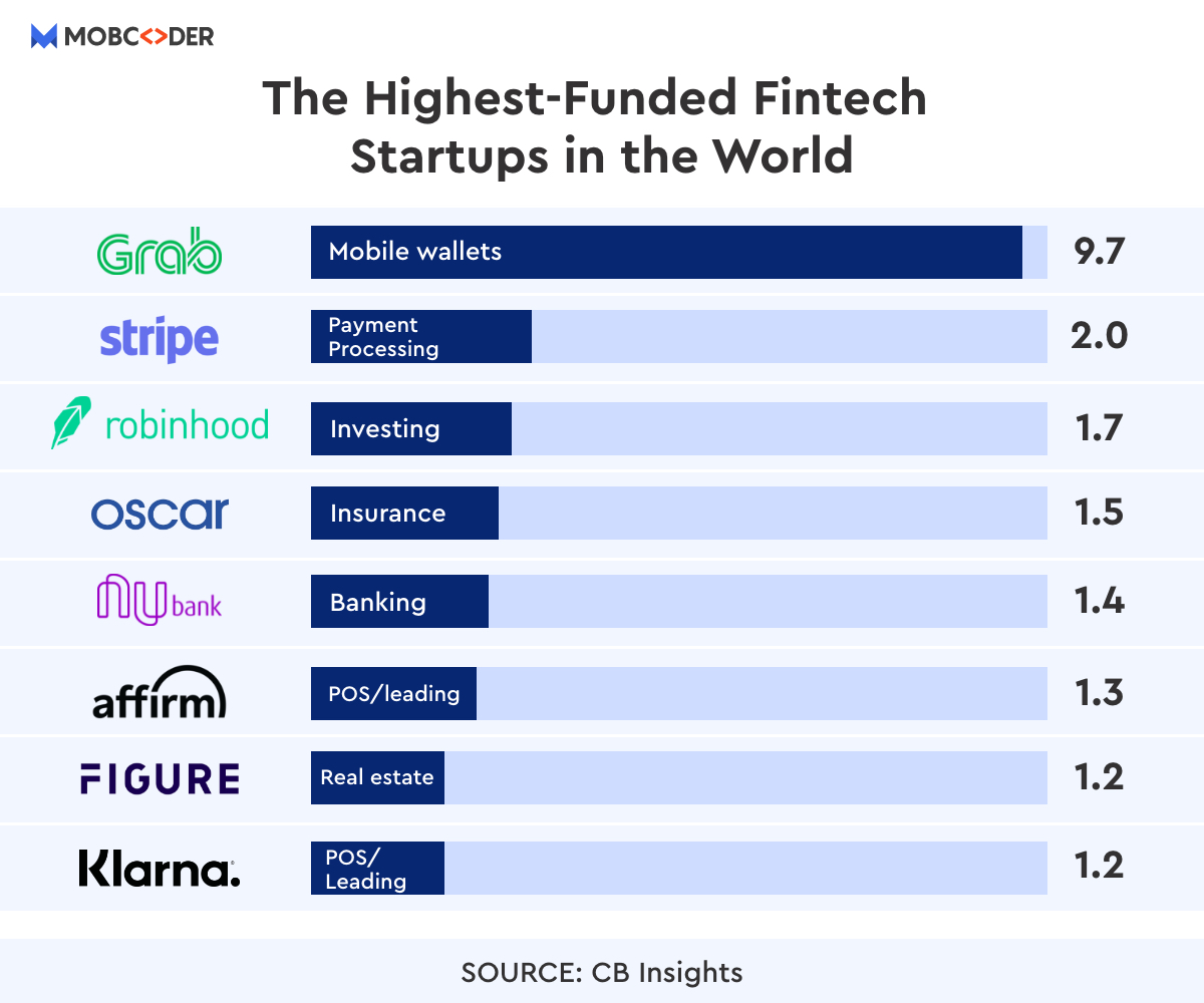 the highest-funded fintech startups in the world