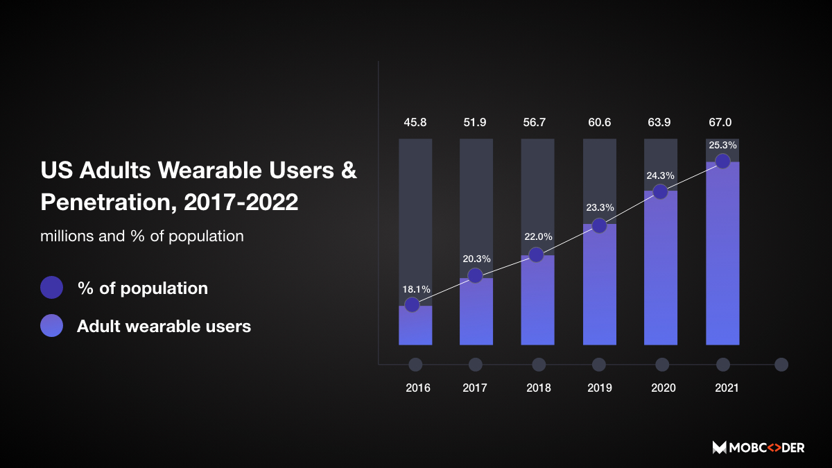 US Adults wearable users and penetration, 2017-2022