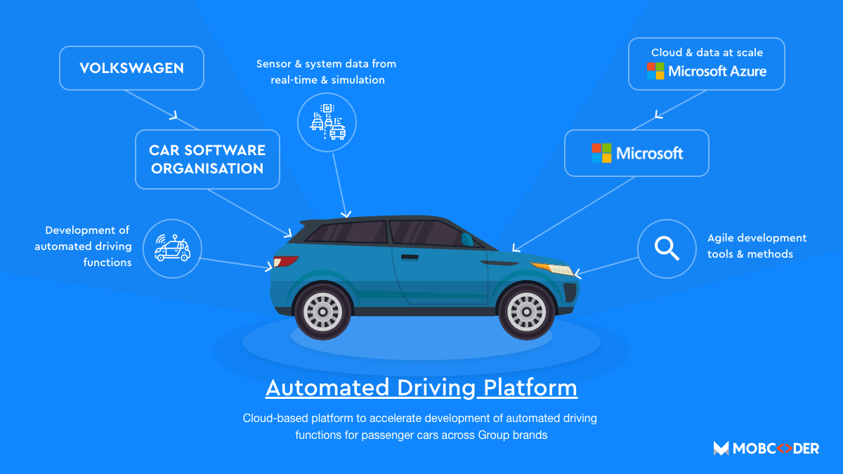 Volkswagen with Microsoft to work on the Cloud-based Automated Driving Platform