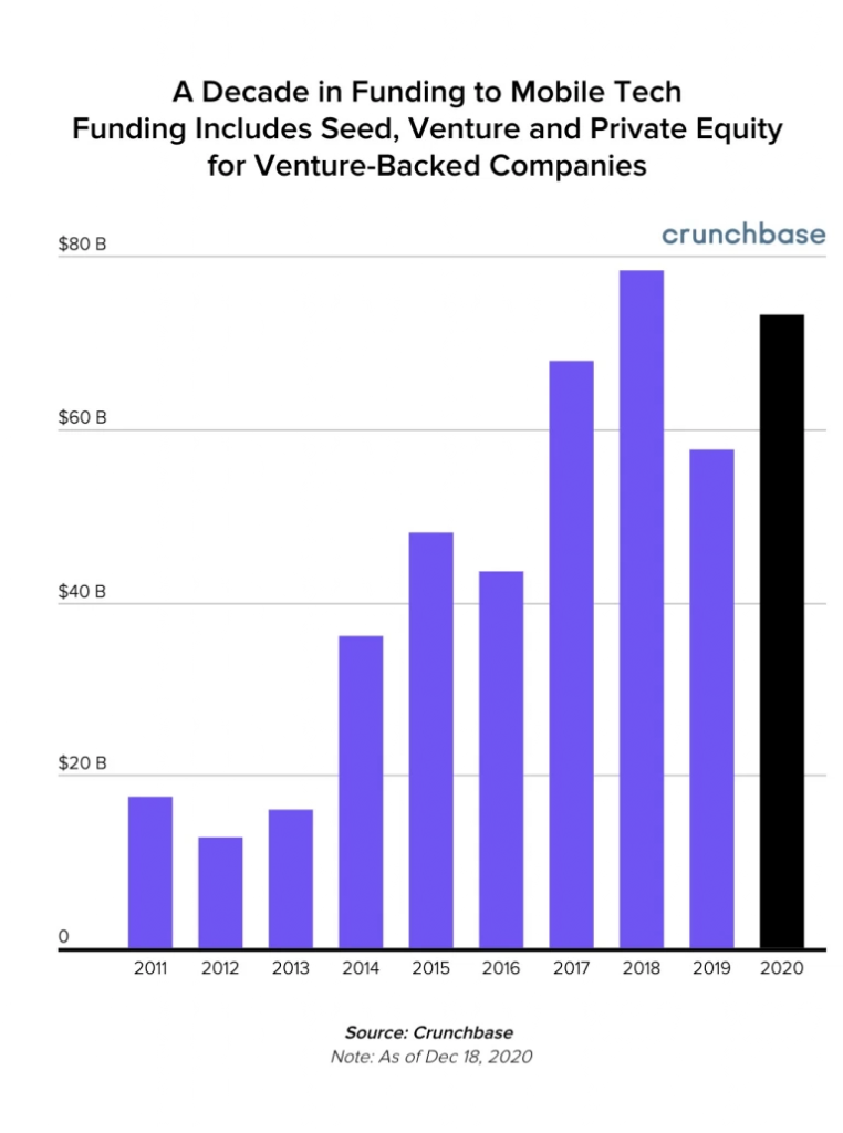 a decade in funding to mobile tech funding includes seed, venture and private equity for venture-backed companies