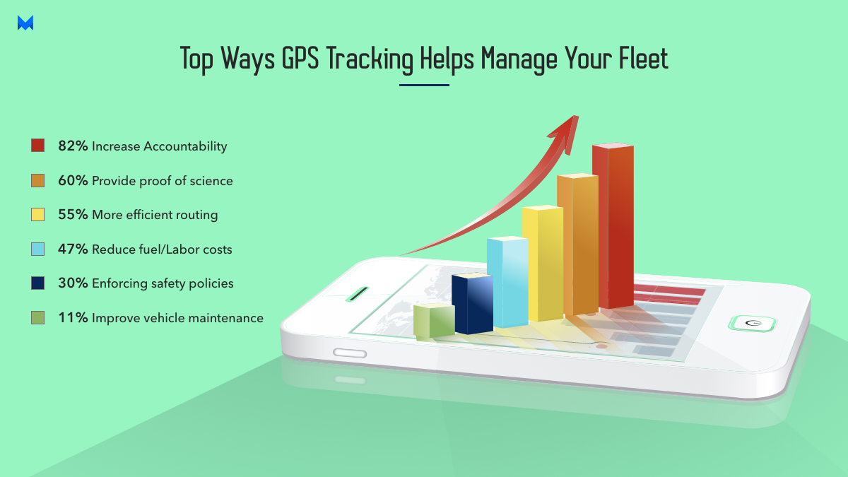 top ways GPS tracking helps manage your fleet